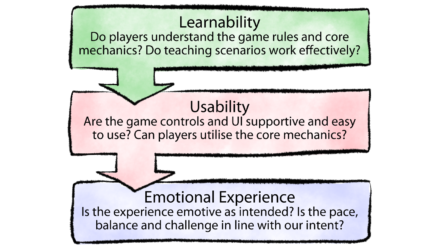 Read What Is Games 'User Experience' (UX) and How Does It Help?
